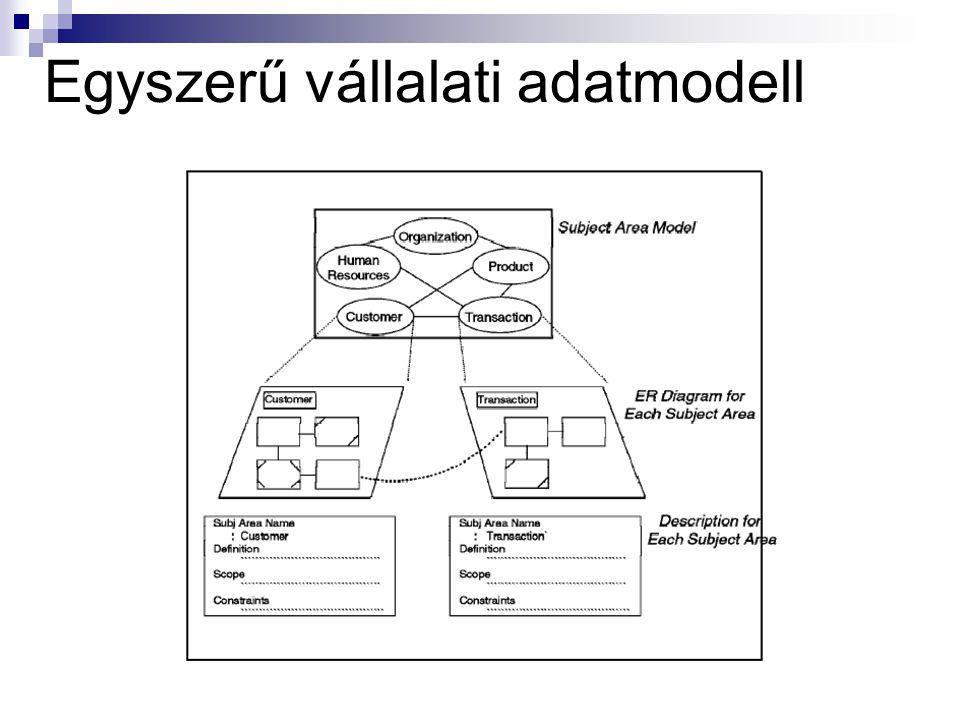 Egyszerű vállalati adatmodell