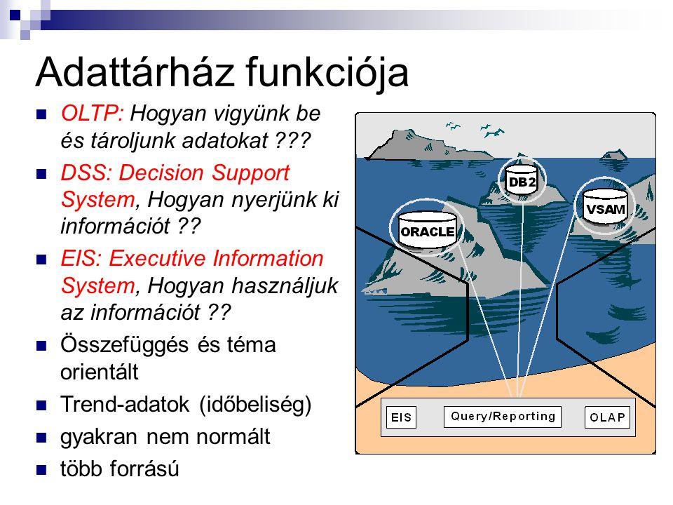 Adattárház funkciója OLTP: Hogyan vigyünk be és tároljunk adatokat