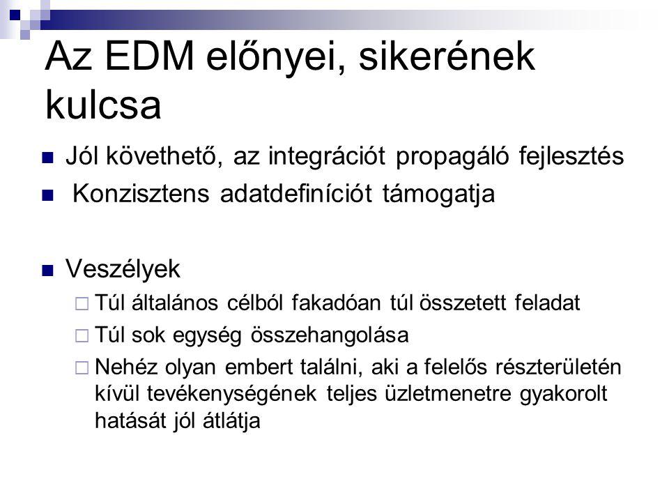 Az EDM előnyei, sikerének kulcsa