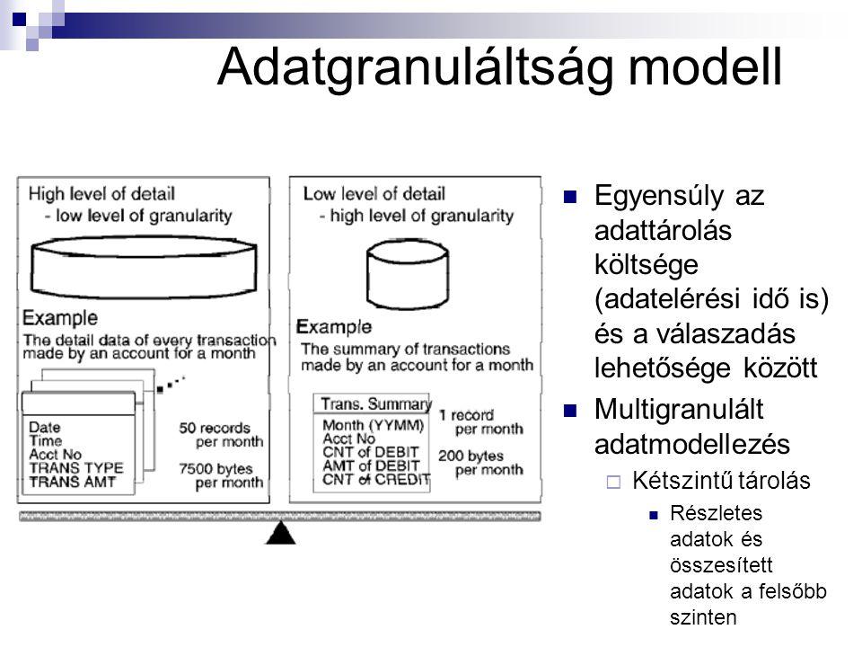 Adatgranuláltság modell