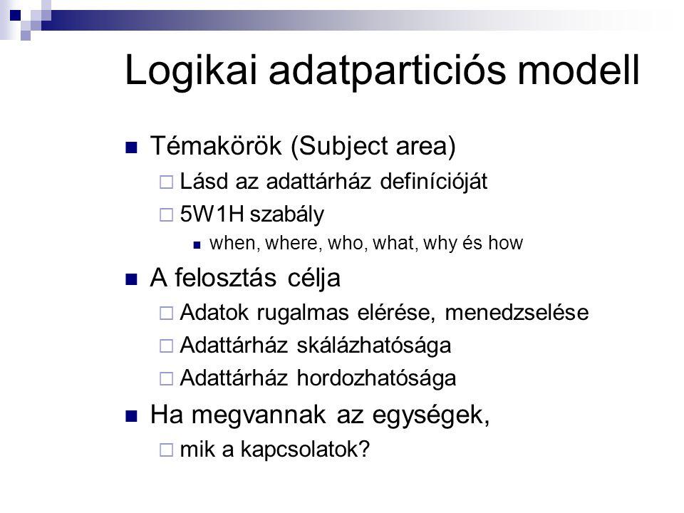 Logikai adatparticiós modell