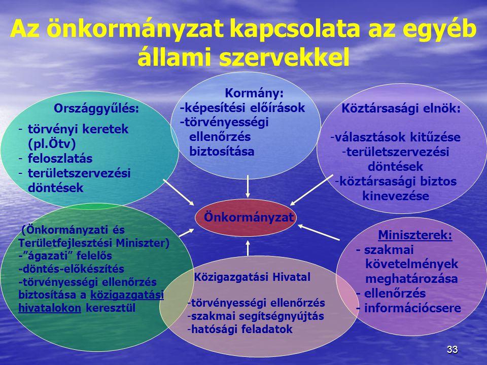 Az önkormányzat kapcsolata az egyéb állami szervekkel