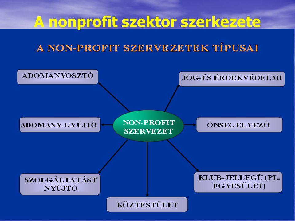 A nonprofit szektor szerkezete