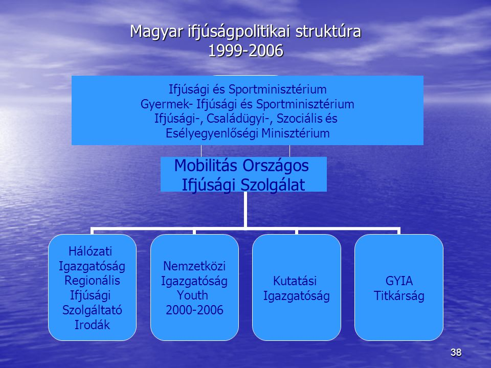 Magyar ifjúságpolitikai struktúra 1999-2006