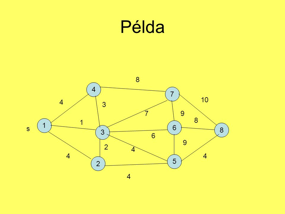 Példa 8 4 7 10 4 3 7 9 8 1 1 6 s 8 3 6 9 2 4 4 4 5 2 4