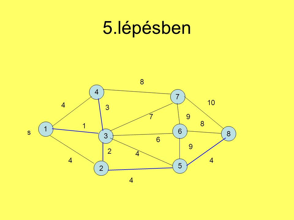 5.lépésben 8 4 7 10 4 3 7 9 8 1 1 6 s 8 3 6 9 2 4 4 4 5 2 4