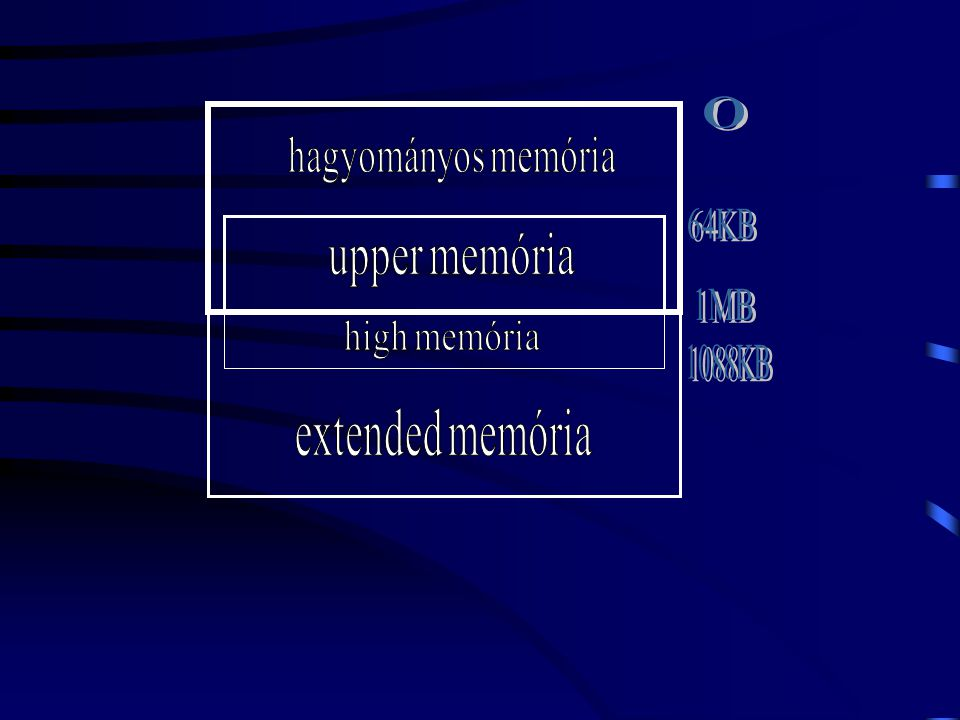 hagyományos memória 64KB upper memória 1MB high memória