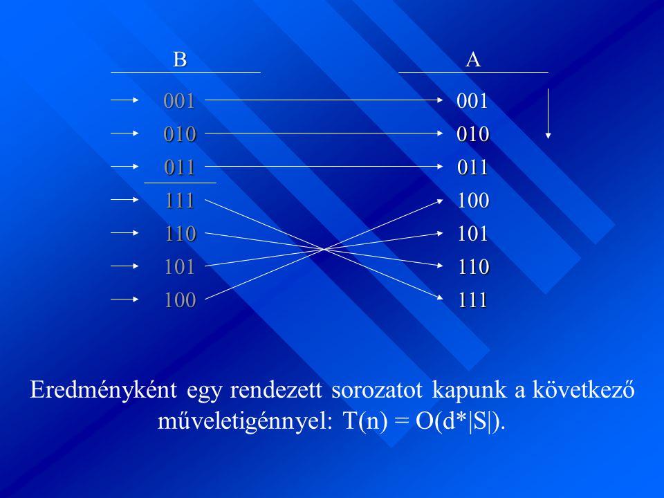 B A. 001. 001. 010. 010. 011. 011. 111. 100. 110. 101. 101. 110. 100. 111.
