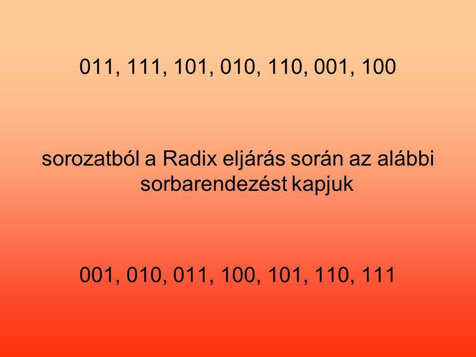 sorozatból a Radix eljárás során az alábbi sorbarendezést kapjuk