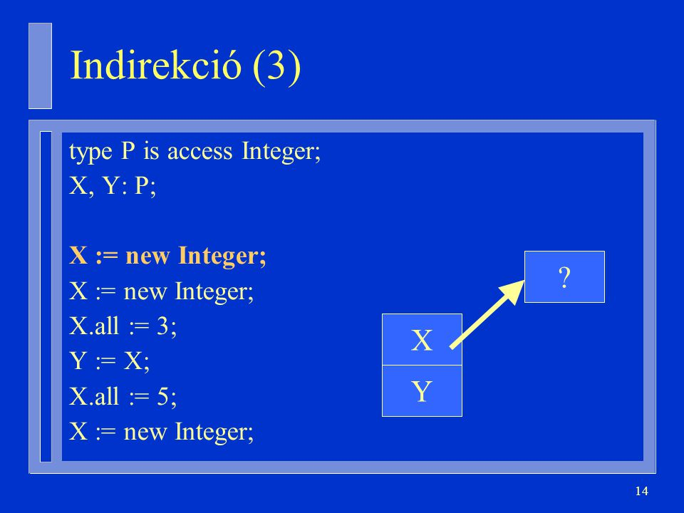 Indirekció (3) X Y type P is access Integer; X, Y: P;
