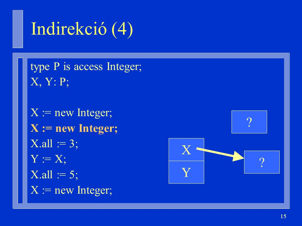 Indirekció (4) X Y type P is access Integer; X, Y: P;