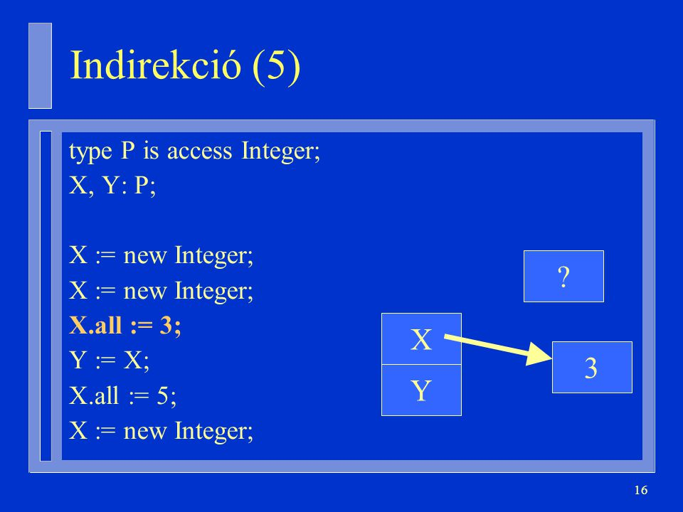 Indirekció (5) X 3 Y type P is access Integer; X, Y: P;