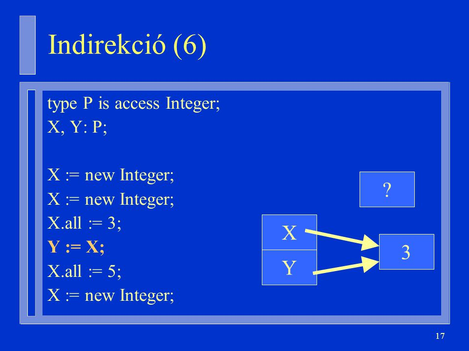 Indirekció (6) X 3 Y type P is access Integer; X, Y: P;