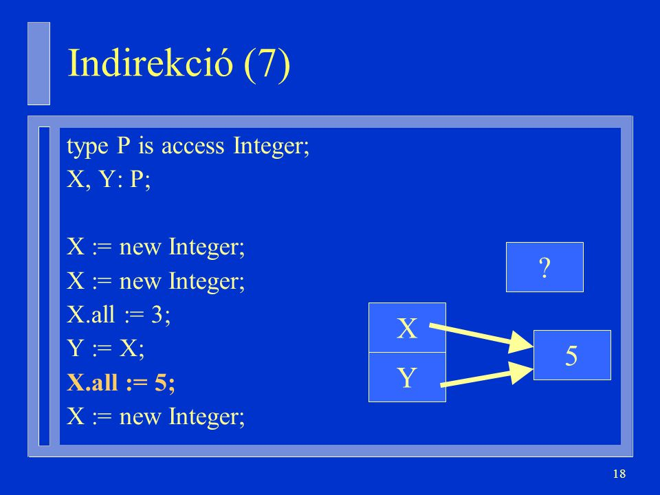 Indirekció (7) X 5 Y type P is access Integer; X, Y: P;