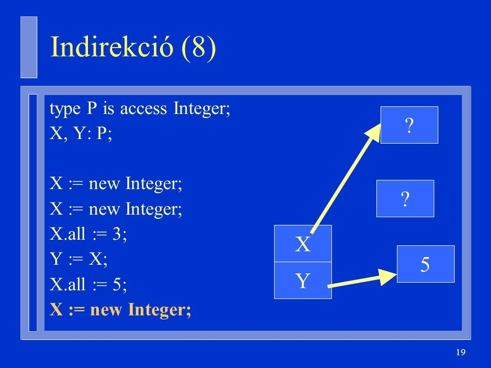 Indirekció (8) X 5 Y type P is access Integer; X, Y: P;