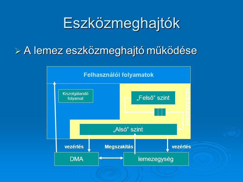 Felhasználói folyamatok