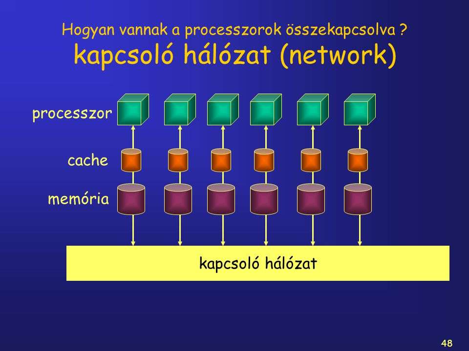 Hogyan vannak a processzorok összekapcsolva kapcsoló hálózat (network)