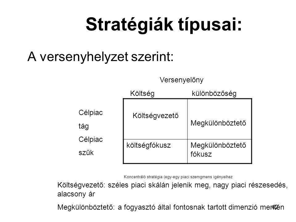 Stratégiák típusai: A versenyhelyzet szerint: Versenyelőny