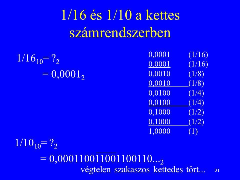1/16 és 1/10 a kettes számrendszerben