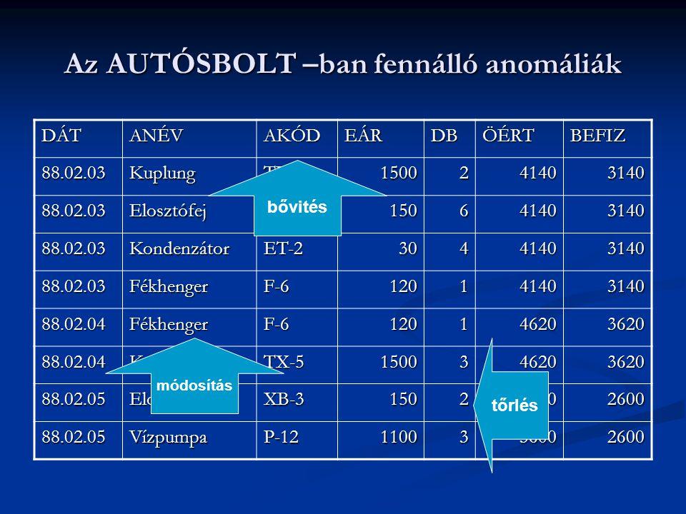 Az AUTÓSBOLT –ban fennálló anomáliák