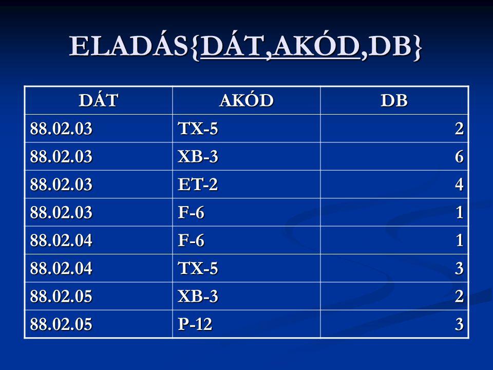 ELADÁS{DÁT,AKÓD,DB} DÁT AKÓD DB 88.02.03 TX-5 2 XB-3 6 ET-2 4 F-6 1