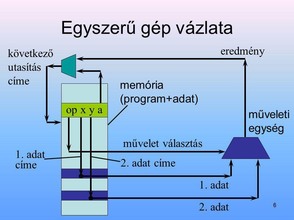 Egyszerű gép vázlata eredmény következő utasítás címe memória
