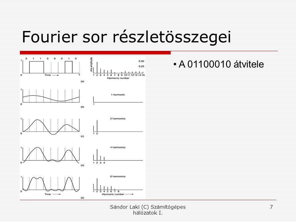 Fourier sor részletösszegei