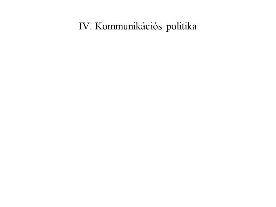 IV. Kommunikációs politika