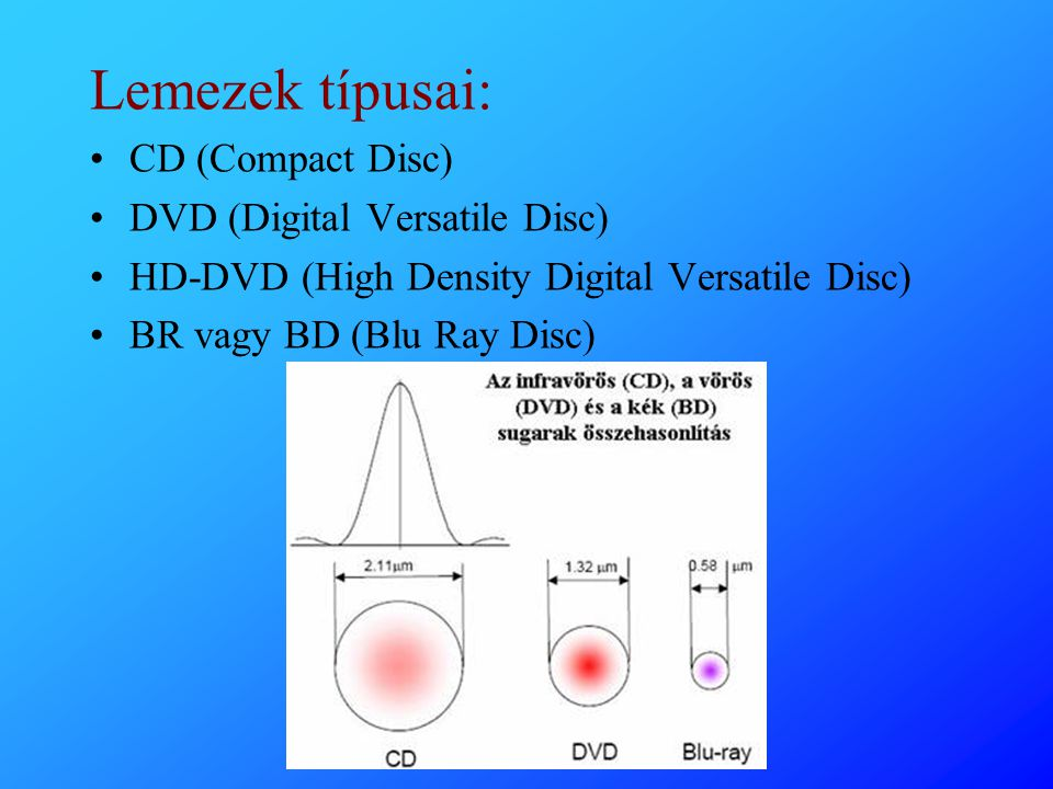 Lemezek típusai: CD (Compact Disc) DVD (Digital Versatile Disc)