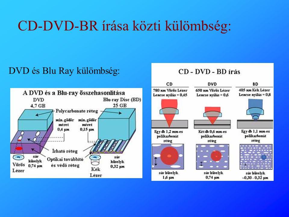 CD-DVD-BR írása közti külömbség: