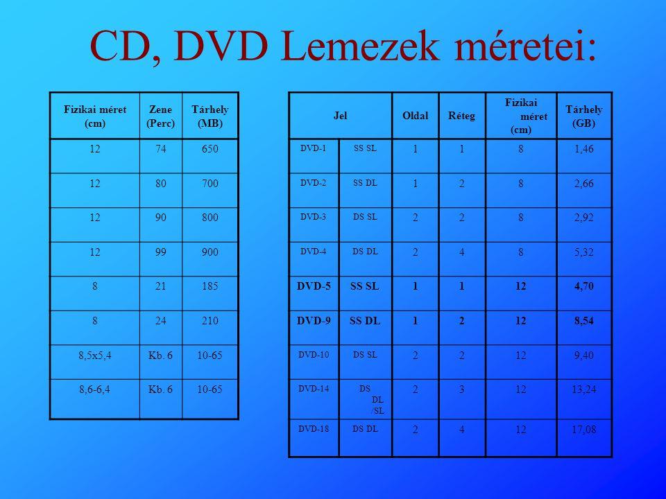 CD, DVD Lemezek méretei: