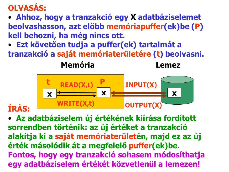 OLVASÁS: Ahhoz, hogy a tranzakció egy X adatbáziselemet beolvashasson, azt előbb memóriapuffer(ek)be (P) kell behozni, ha még nincs ott.