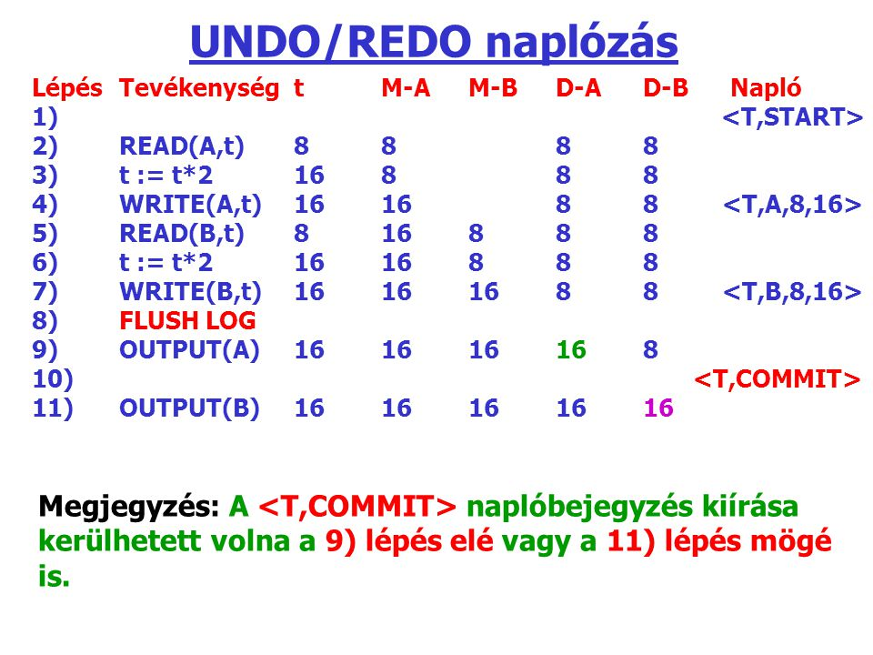 UNDO/REDO naplózás Lépés Tevékenység t M-A M-B D-A D-B Napló. 1) <T,START> 2) READ(A,t) 8 8 8 8.