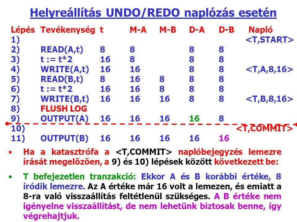 Helyreállítás UNDO/REDO naplózás esetén