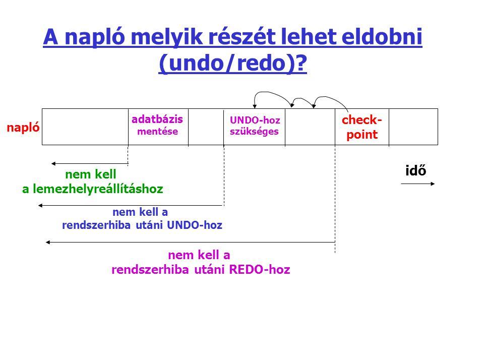 A napló melyik részét lehet eldobni (undo/redo)