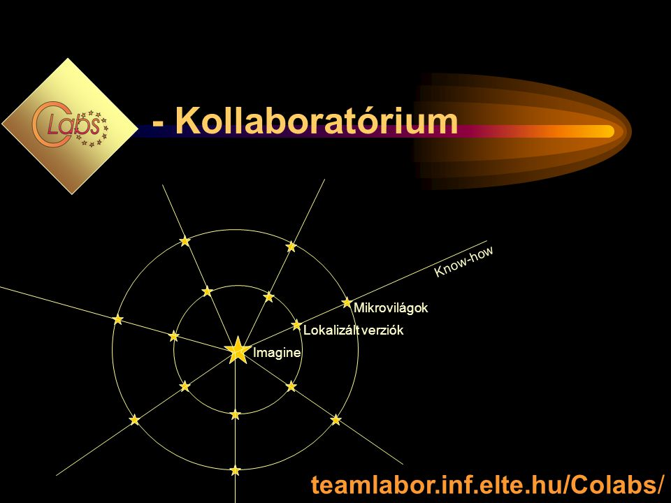 - Kollaboratórium teamlabor.inf.elte.hu/Colabs/ Know-how Mikrovilágok