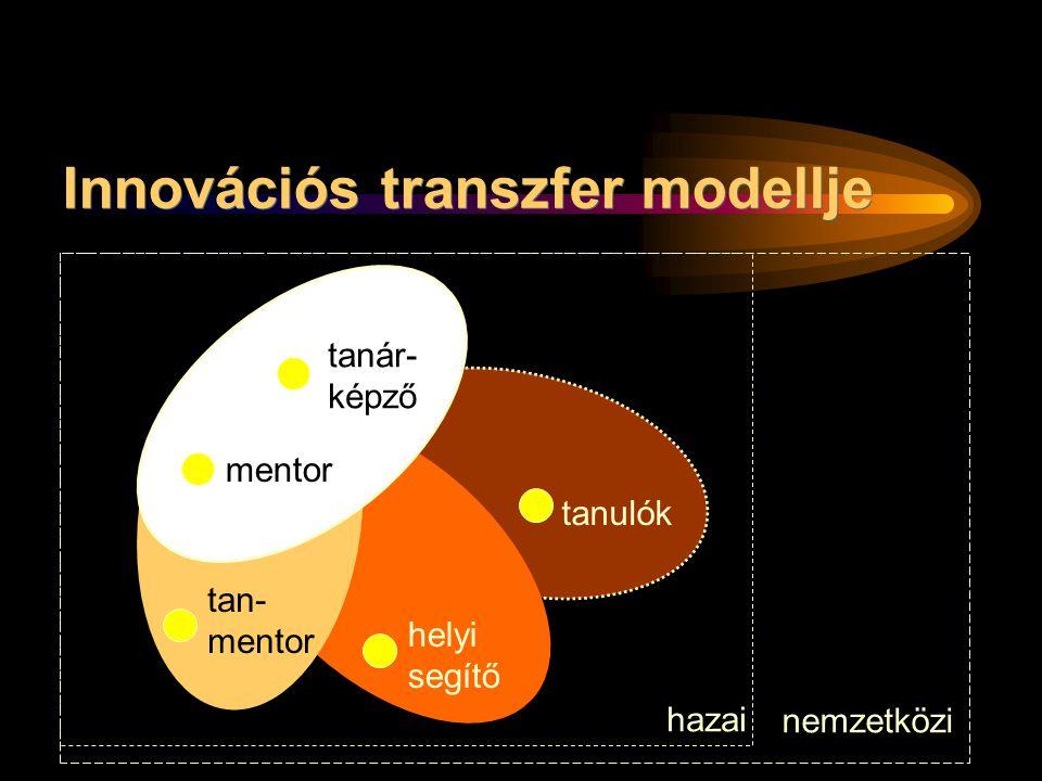 Innovációs transzfer modellje