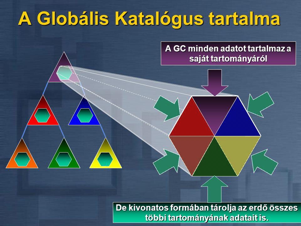 A Globális Katalógus tartalma
