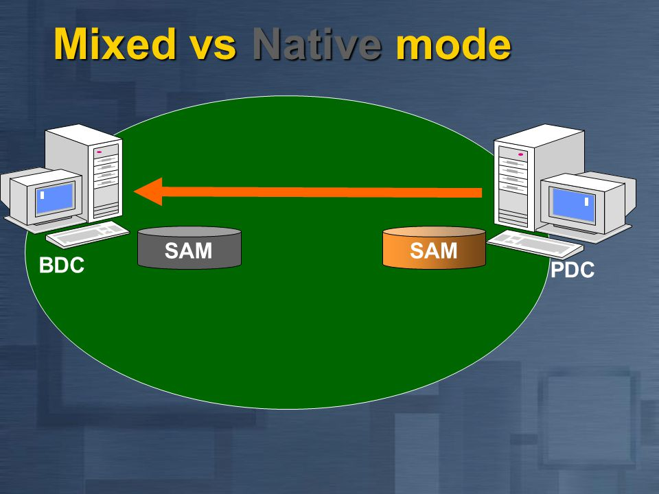 Mixed vs Native mode BDC PDC SAM SAM