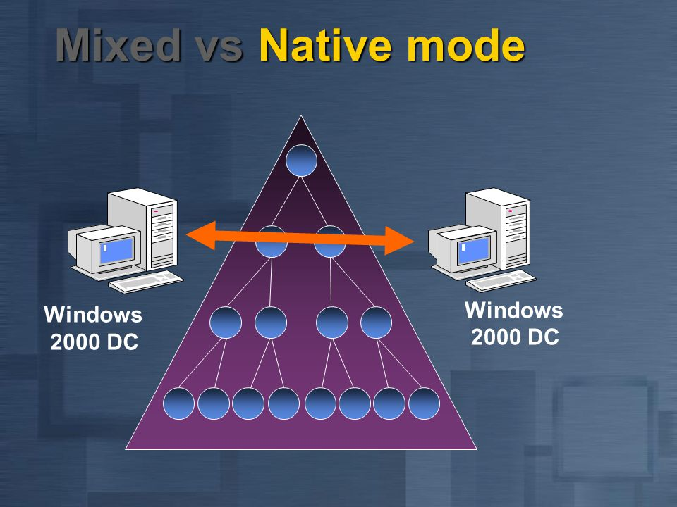 Mixed vs Native mode Windows 2000 DC Windows 2000 DC