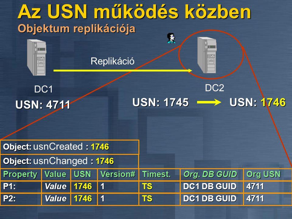 Az USN működés közben Objektum replikációja