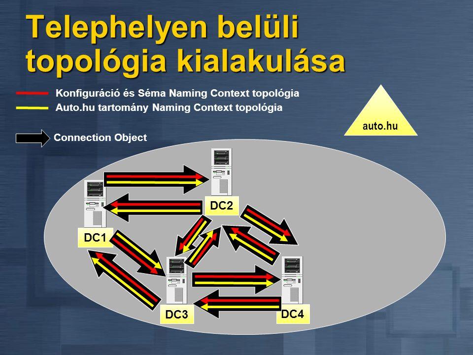 Telephelyen belüli topológia kialakulása