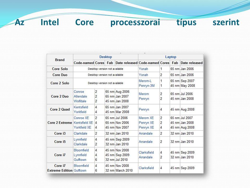 Az Intel Core processzorai típus szerint