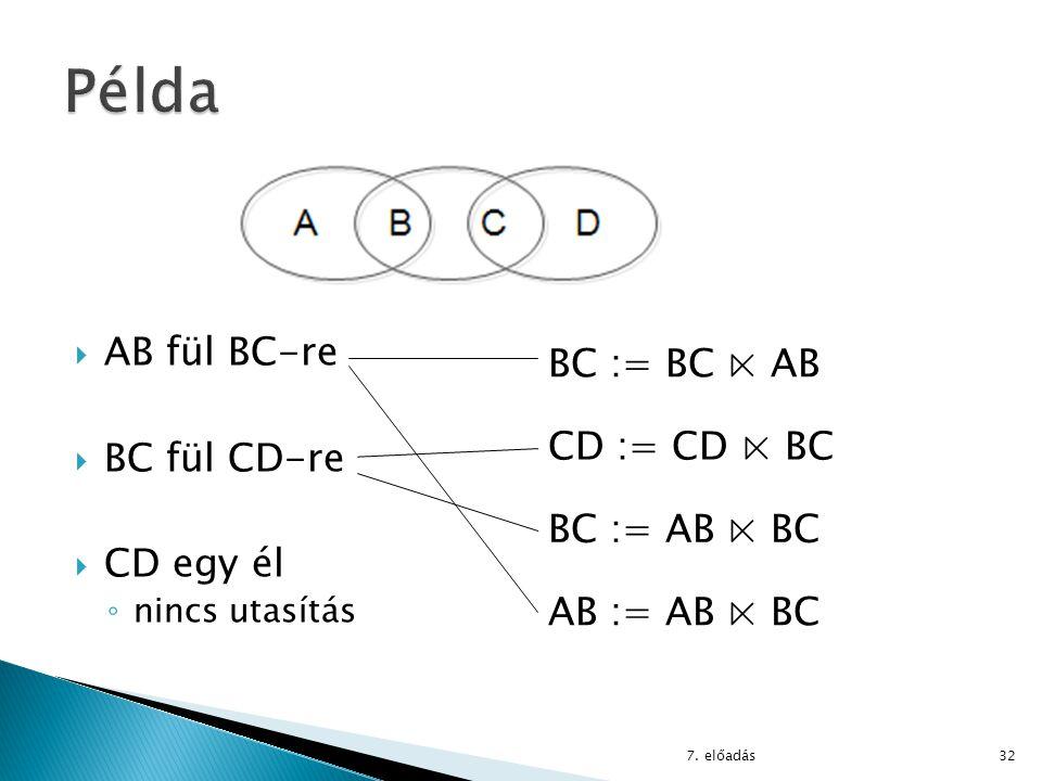 Példa BC := BC ⋉ AB CD := CD ⋉ BC BC := AB ⋉ BC AB fül BC-re