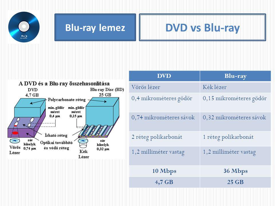 DVD vs Blu-ray Blu-ray lemez DVD Blu-ray Vörös lézer Kék lézer