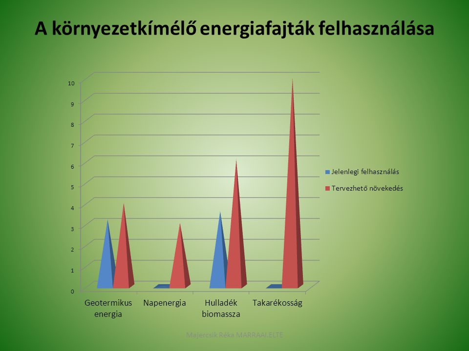 A környezetkímélő energiafajták felhasználása