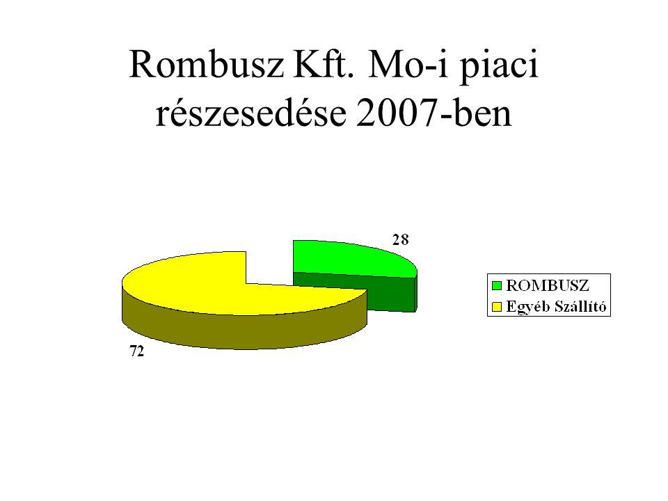 Rombusz Kft. Mo-i piaci részesedése 2007-ben