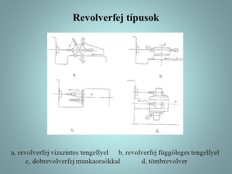Revolverfej típusok a, revolverfej vízszintes tengellyel b, revolverfej függőleges tengellyel c, dobrevolverfej munkaorsókkal d, tömbrevolver.