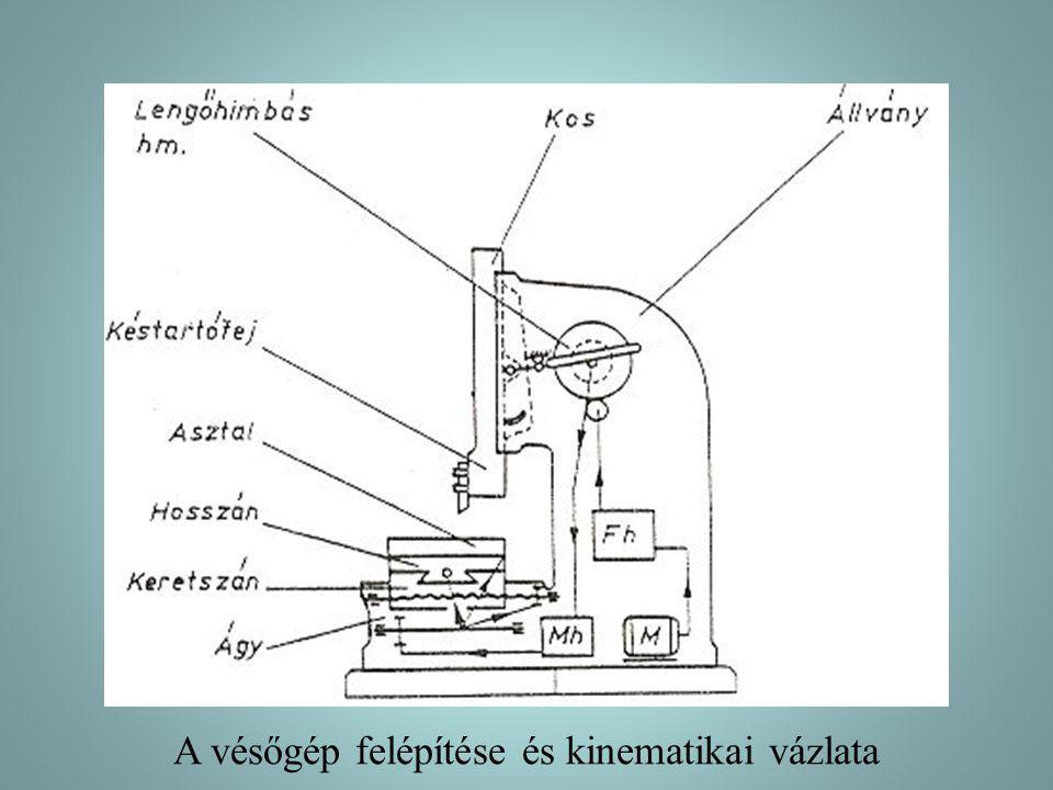 A vésőgép felépítése és kinematikai vázlata
