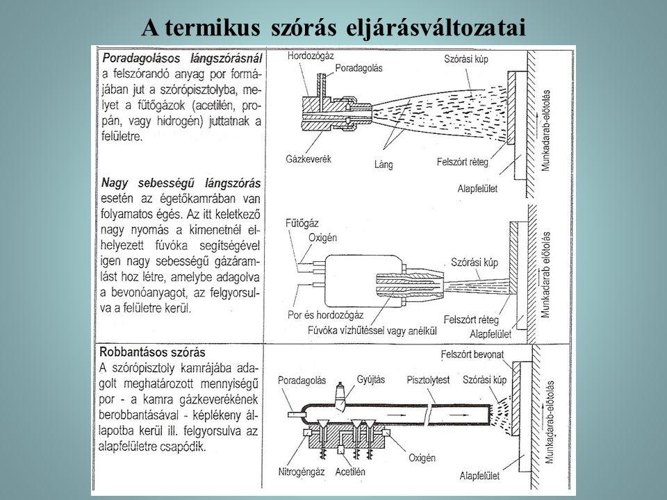 A termikus szórás eljárásváltozatai